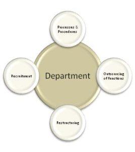 Departmental-Level-Services